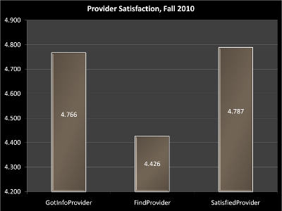 Provider Satisfaction Chart Fall 2010