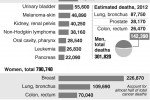U.S. predicted cancer cases, deaths