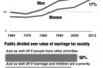 Never married adults growing